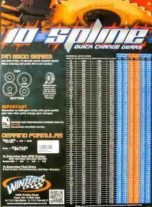 WINTERS #Poster10 10 Spline Gear Chart Poster